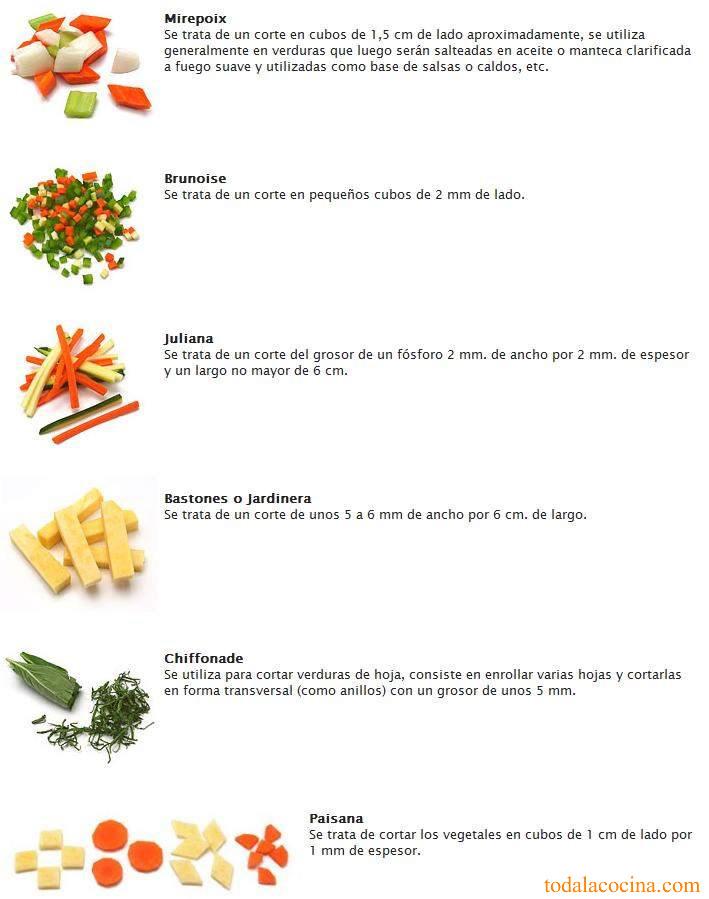 Tipos de cortes de cocina esenciales para cualquier for Pdf de cocina